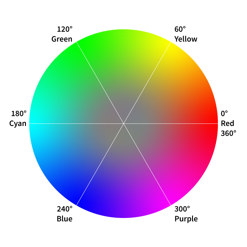 The HSL color space demonstrated visually as a circle